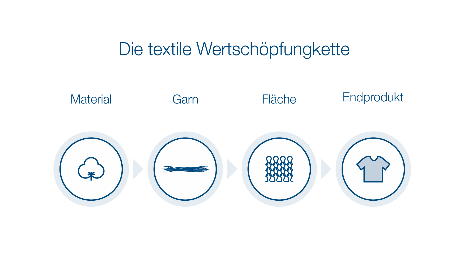textilekettetxt
